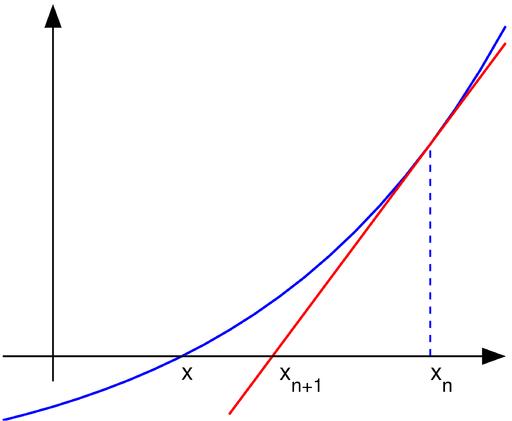 Newton iteration
