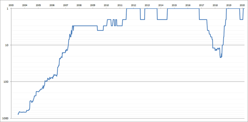 Novak-Djokovic-Singles-Ranking-History-Chart.png