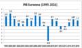PIB de la zona euro.png