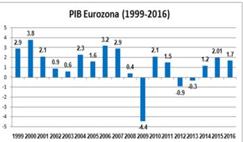 prima euro salida