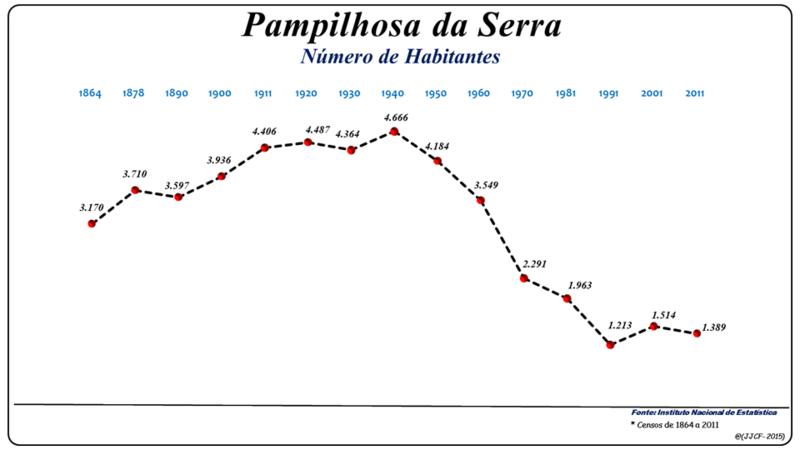 Image Result For Pampilhosa Da Serra