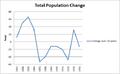Population change in Fenny Bentley.png