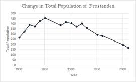 Frostenden - Wikipedia