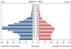 Population pyramid of Bahrain 2015.png