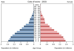 Population pyramid of Cote d'Ivoire 2015.png