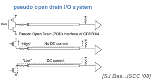 Open collector - Pseudo Open Drain usage in DDR interfaces.