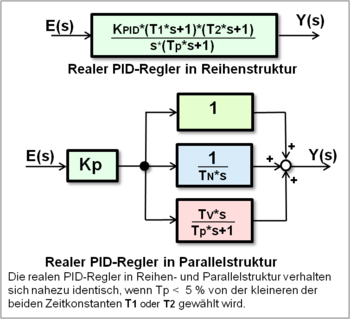 how to change pid controller properties simulink