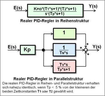 Regler – Wikipedia