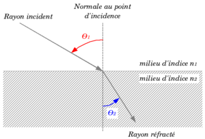 loi de refraction