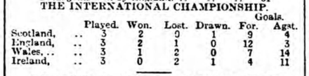 Early example of a printed league table showing the final positions of the teams (Dundee Courier, 1895-96) Results of Previous Matches (Dundee Courier) 1896-04-06.png