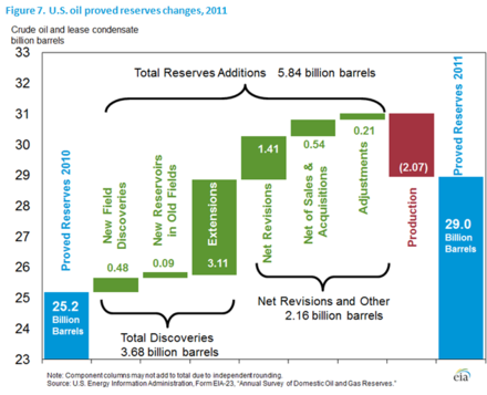 Although US proved oil reserves grew by 3.8 billion barrels in 2011, even after deducting 2.07 billion barrels of production, only 8 percent of the 5.84 billion barrels of the newly booked oil was because of new field discoveries (U.S. EIA) Revisions to US Oil Reserves 2011.png