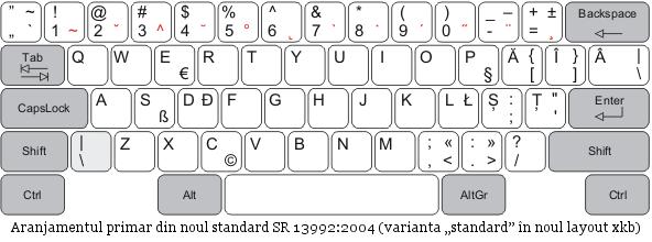 Romanian-keyboard-layout