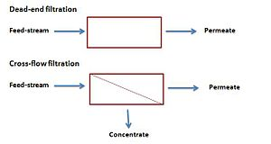 Membrane - Schematic process of dead-end and cross-flow filtration