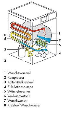 waschmaschine wikipedia. Black Bedroom Furniture Sets. Home Design Ideas