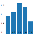 SimpleProtovisBarchart.png