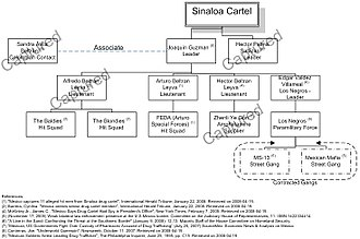 Sinaloa Cartel - Sinaloa Cartel hierarchy in early 2008