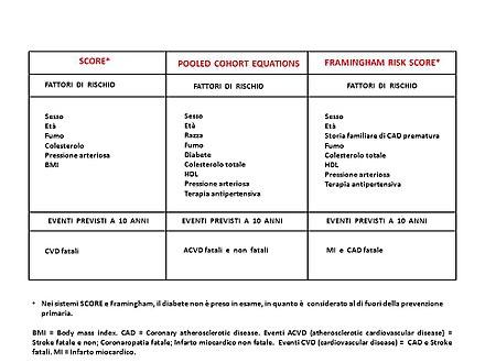 società spagnola di cardiologia colesterolo dietar