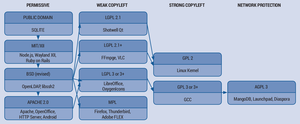 Free software license - Image: Software licensing spectrum