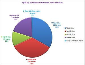 Chennai Suburban Railway - Split of suburban train services in Chennai (2013)