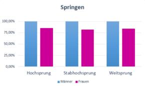 durchschnittsgröße deutsche männer