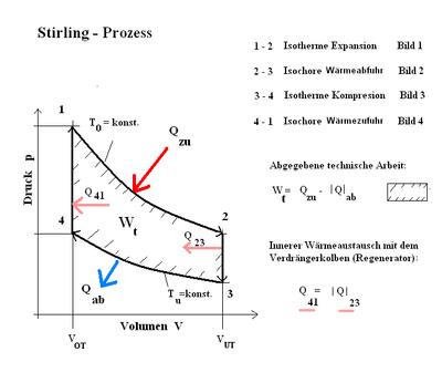 Stirlingmotor – Wikipedia