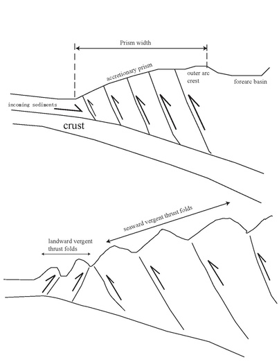 Structure of accretionary prism and land or seaward thrust folds.pdf