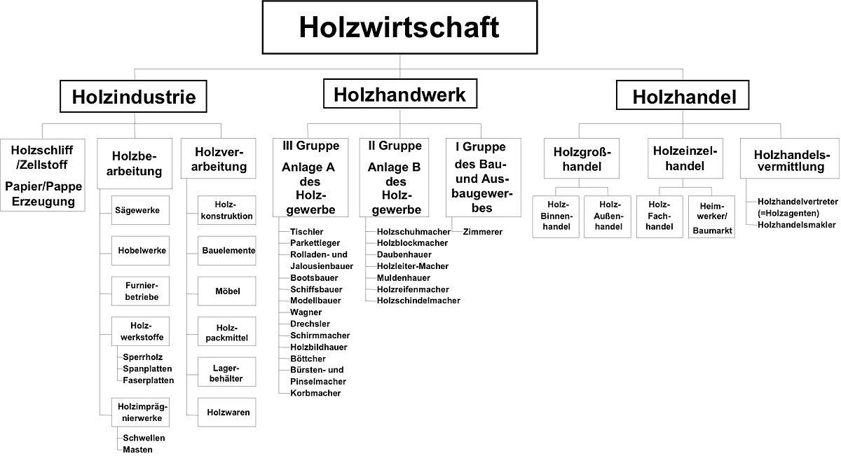 Holzwirtschaft – Wikipedia