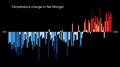 Temperature Bar Chart Asia-China-Nei Mongol-1901-2020--2021-07-13.png