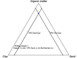 Clay Triangle Chemistry