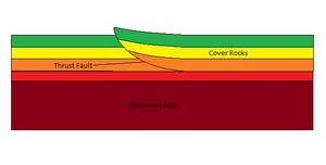 Thick-skinned deformation - Diagram of the thin-skinned deformation of a thrust-fault.