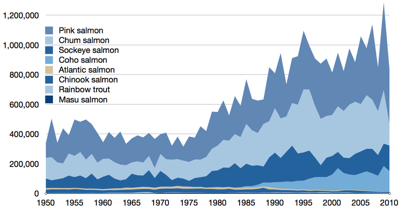 Wild fisheries - commercial capture in tonnes of all true wild salmon species 1950-2010, as reported by the FAO Time series for global capture of true salmon.png