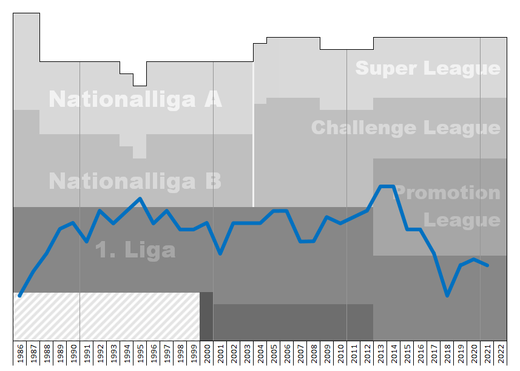 Chart of FC Tuggen table positions in the Swiss football league system Tuggen Performance Graph.png