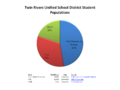 Twin Rivers Unified School District Student Populations Pie Chart.png