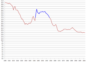 Post–World War II baby boom - Image: U.S.Birth Rate.1909.2003