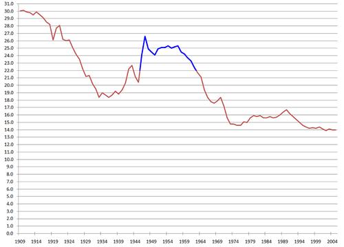 US Birthrate