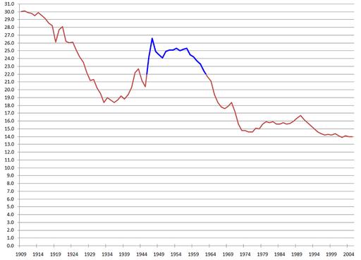 U.S.BirthRate.1909.2003