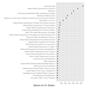 2009 United States federal budget - A dot plot representing spending by category for the US budget for 2009