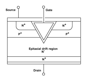 Power MOSFET - The VMOS structure has a V-groove at the gate region