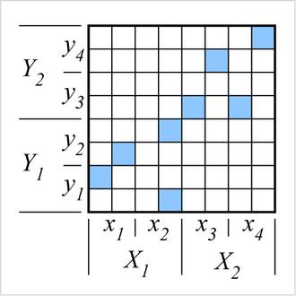 Granular computing - Image: Value granulation