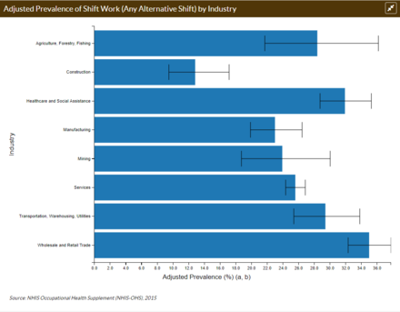 Worker Health Charts provides a distribution of shift work by industry from 2015 NHIS data. WHC Shift Work Image.png