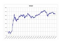 Polnischer Aktienindex
