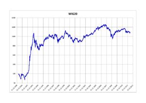WIG20 - WIG20 Index 1991–2012