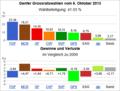 Wahldiagramm GE 2013.png