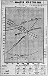 Walter Castor III-R, charakteristiky (1934).jpg