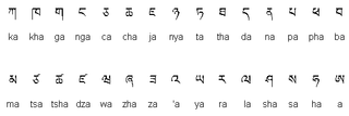 Wylie transliteration Method for transliterating Tibetan script
