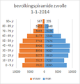 Zwolle-bevolkings-piramide-2014.png