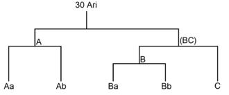 30 Arietis - Quadruple Star System 30 Ari