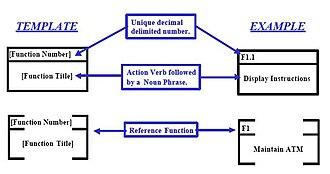 Functional flow block diagram - Figure 3. Function Symbol