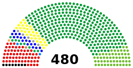 46th House of Representatives of Japan seat composition.svg
