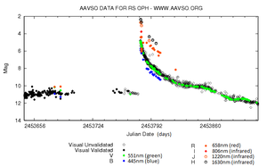 RS Ophiuchi - AAVSO light curve of RS Oph's 2006 outburst. Different colors reflect different bandpasses.